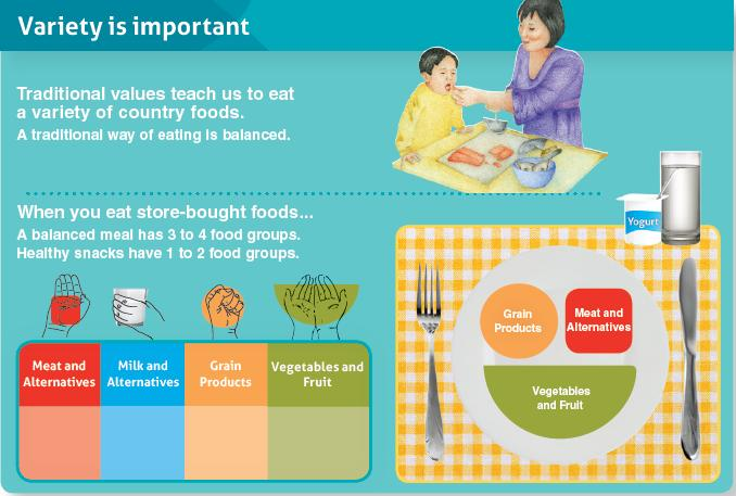 Importance of eating a balanced diet